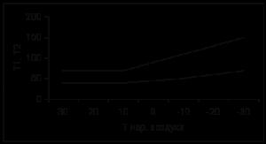 пример температурного графика