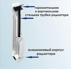 устройство биметаллического радиатора