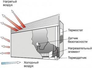 устройство конвектора