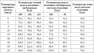 температурные показатели теплоносителя