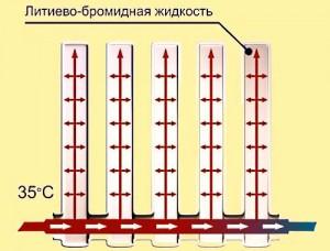 литиево-бромидная житкость в радиаторе