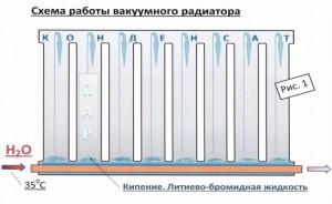 работа вакуумного радиатора