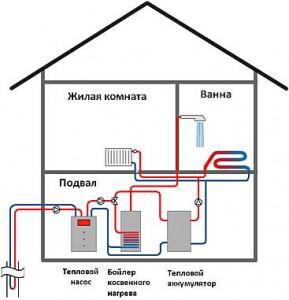 пример работы теплового насоса