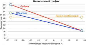 температурный график отопления 80-60