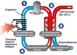 устройство теплового насоса