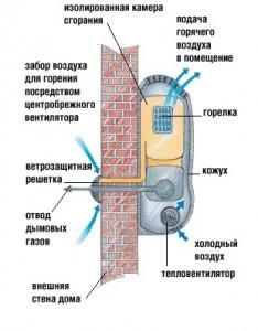 устройство работы газового конвектора