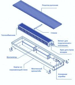 схема внутрипольного конвектора