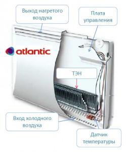 устройство конвектора atlantic