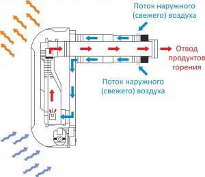 работа газового конвектора