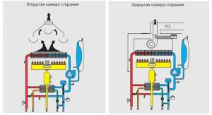 открытая и закрытая камера сгорания газового котла