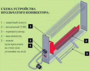 устройство игольчатого конвектора