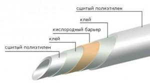 структура трубы из сшитого полиэтилена