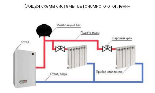 Автономное отопление в квартире своими руками схема