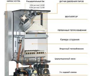 устройство настенного газового котла ferroli