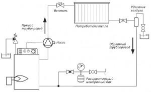 работа системы отопления