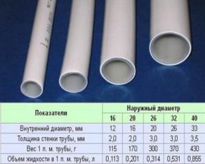 выбор полипропиленовой трубы