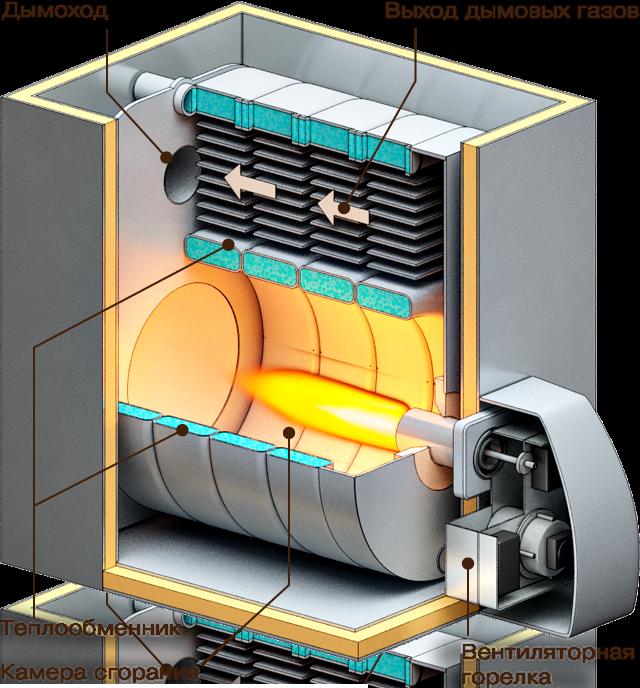 принцип работы котельной на сжиженном газе