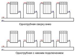 одно и двух трубное подключение батарей
