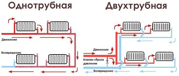 Однотрубное водяное отопление в частном доТопиарий из