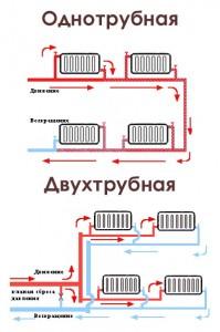 одно и двухтрубная схема парового отопления
