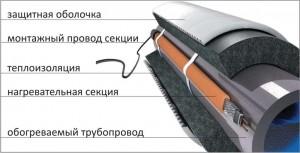 устройство утепления трубы