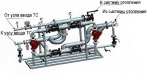 автоматизированный узел в системе отопления