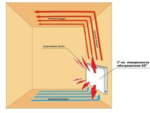 работа электрического конвектора