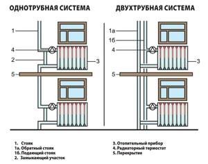 различия одно и двухтрубной системы отопления