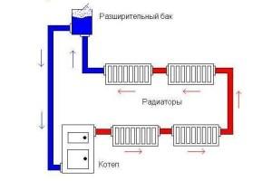 естественная циркуляция отопления