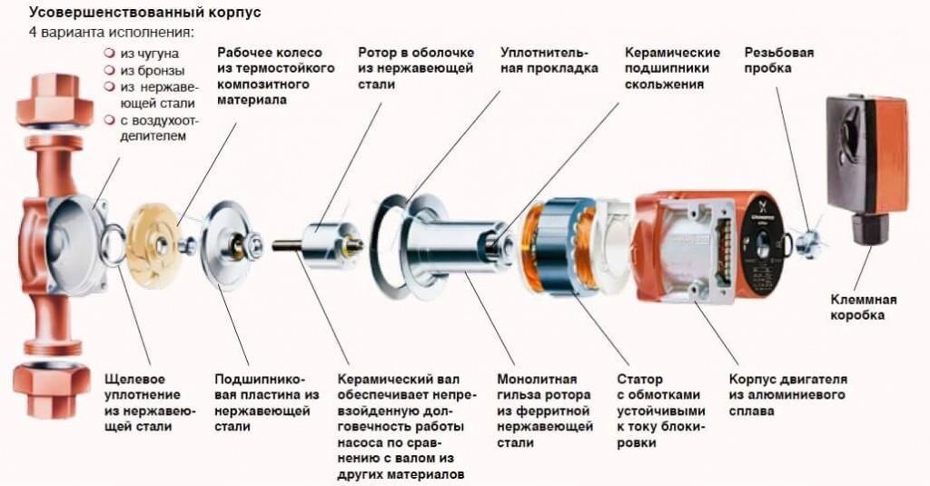 устройство циркуляционного насоса