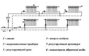 двухтрубная горизонтальная система отопления