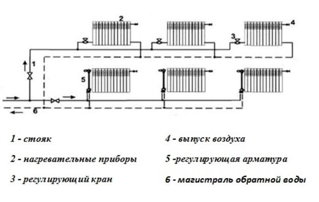 Схемы отопление от центральной магистрали