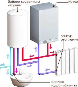 устройство одноконтурного газового котла с бойлером