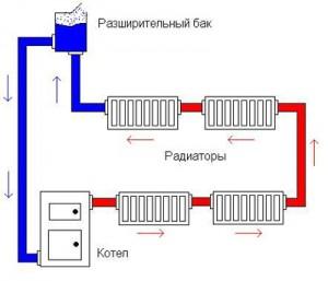 открытая однотрубная система отопления