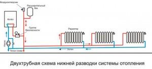 двухтрубная горизонтальная система отопления с нижней разводкой