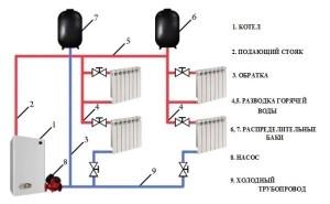 двухтрубная горизонтальная система отопления с верхней разводкой