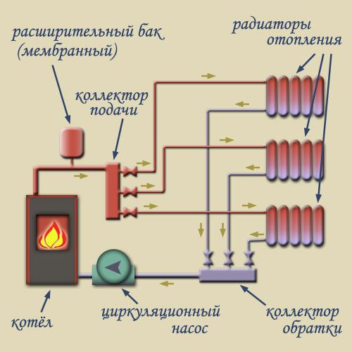 Схема отопления с естественной циркуляцией одноэтажного дома - достоинства и недостатки