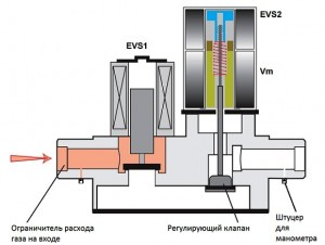 газовый клапан котла рrotherm гепард