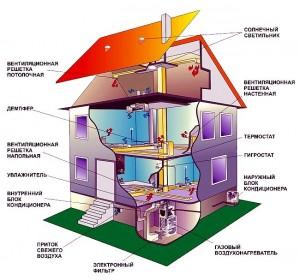 пример организации схемы отопления
