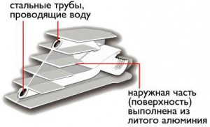 конструкция батареи из биметалла