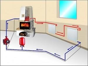 принудительная циркуляция воды в системе отопления