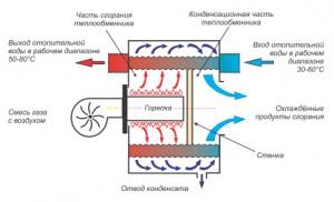 принцип работы котла на сжиженном газе