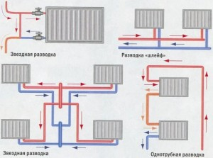 варианты разводки отопления