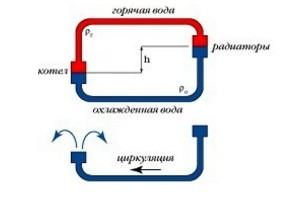 естественная циркуляция водяного отопления коттеджа