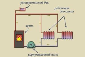 циркуляционный насос в открытой системе отопления