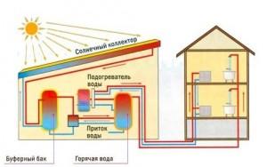 отопление коттеджа солнечным коллектором