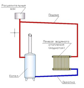 открытая система отопления частного дома