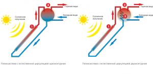 термосифонная система отопления
