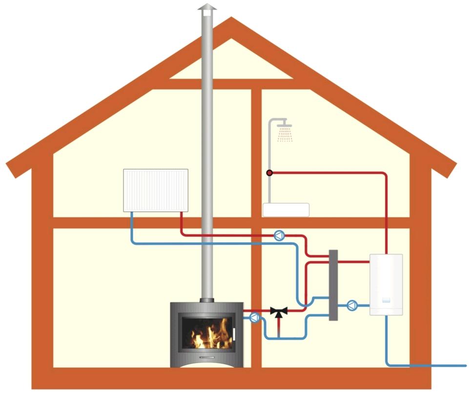 Как сделать отопление дачного дома