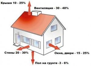расчет тепловых потерь дома